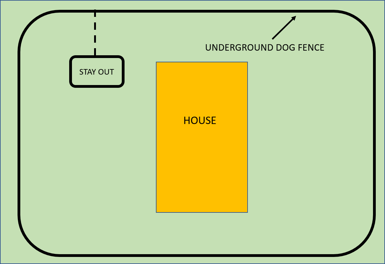 Invisible Dog Fences can block off your dog from escaping your property