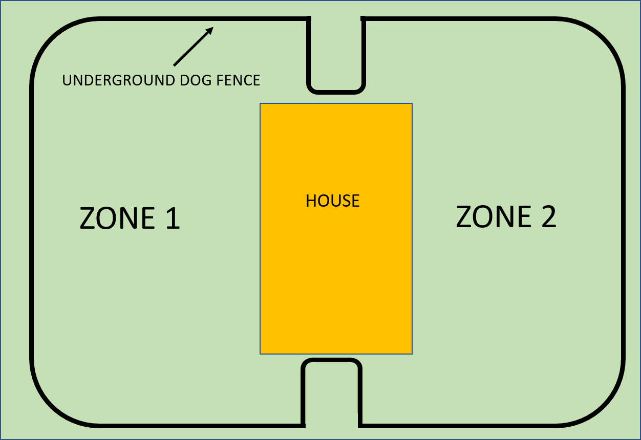 Make an invisible dog fence that gives your dog a front and back yard